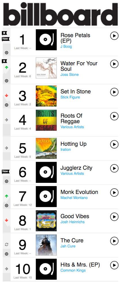 Jugglerz Billboard Charts